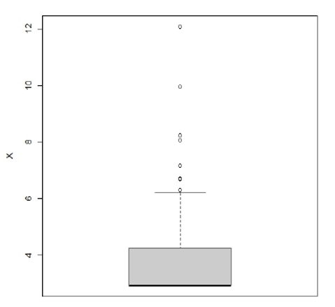 Box plot distribuzione dati